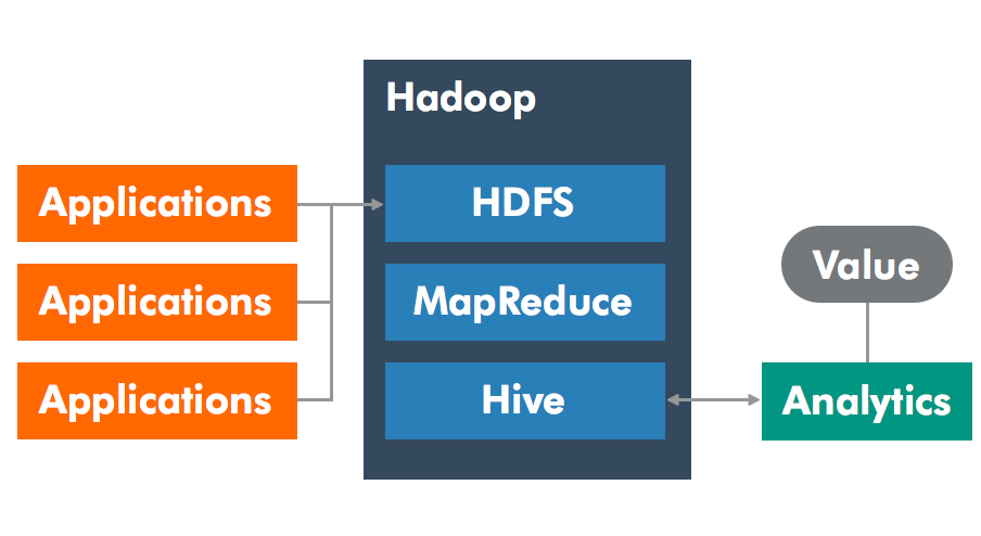 Hadoop and Hive integration with OPC UA
