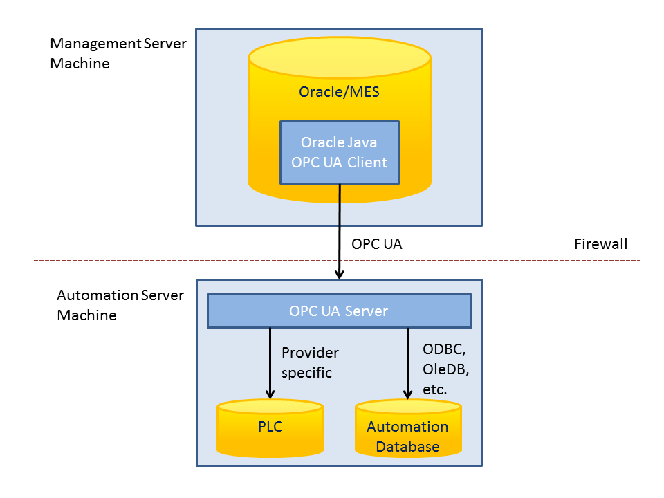 Oracle database with embedded OPC UA
