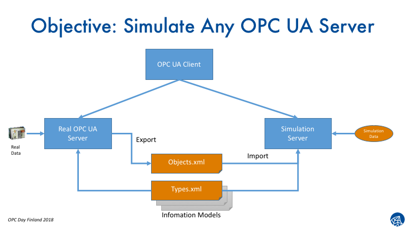 Simulating OPC UA Information Models