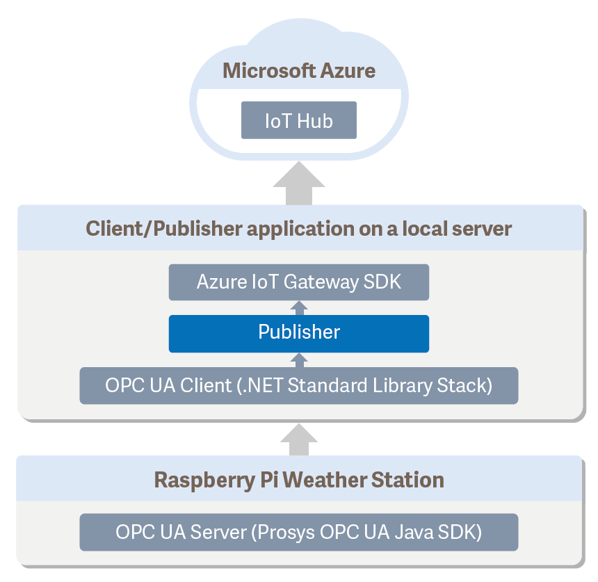 Connecting OPC UA to Azure - Weather Station Demo